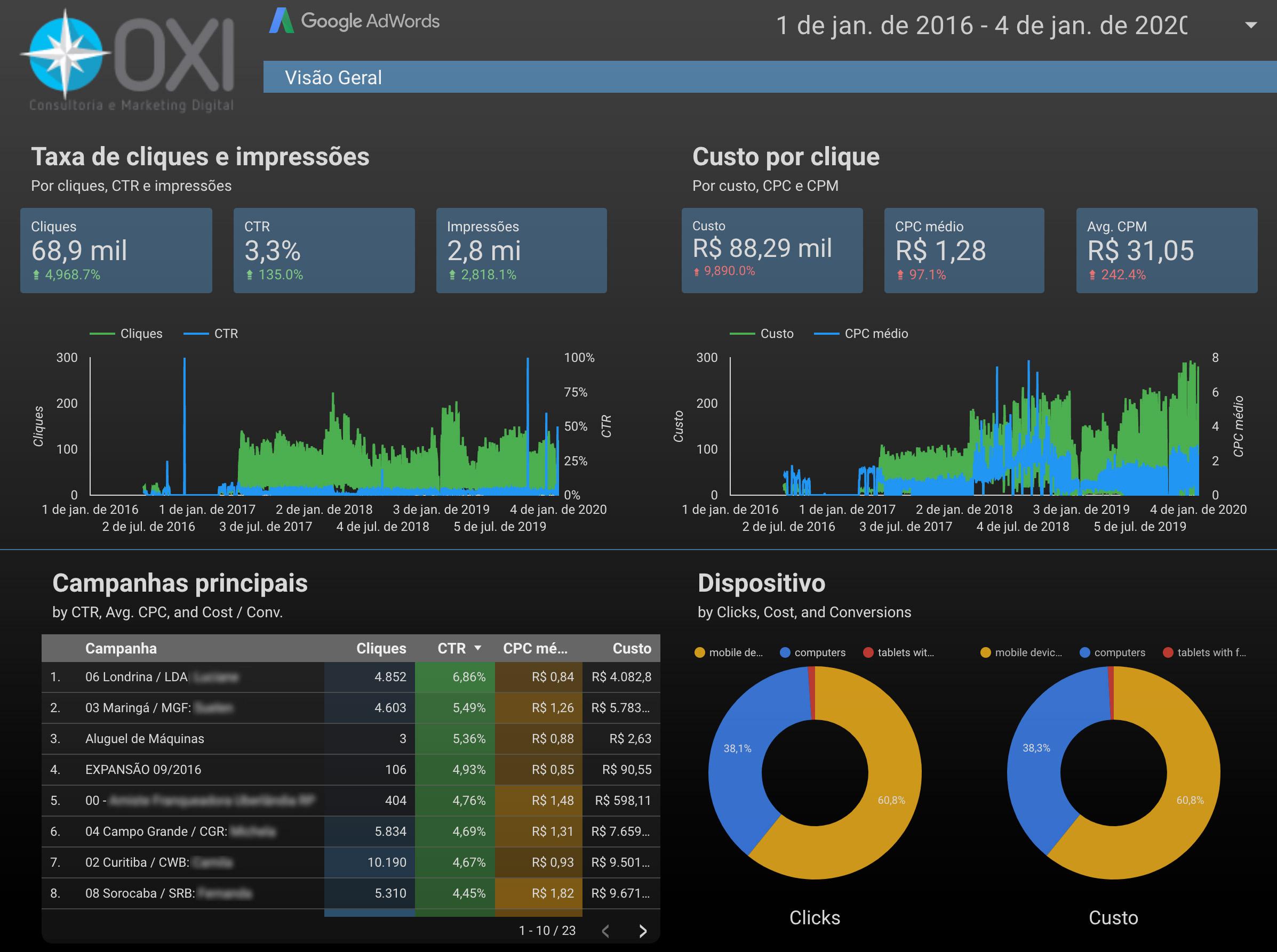 Portifólio de Campanhas de Google e anuncios da Oxi Marketing Digital em Londrina