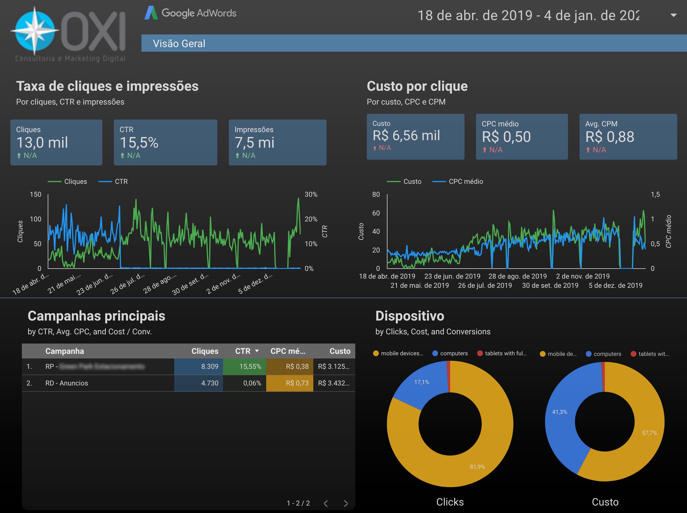 Campanhas de Google e anuncios da Oxi Marketing Digital em Londrina